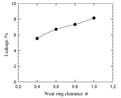 Leakage as a function of the wear ring clearance