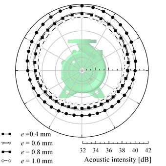 Directivity distributions of the acoustic intensity at BPF under design condition