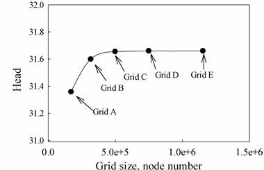 Influence of gird size on pump head