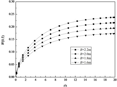 The transient central deflection in the middle surface of the shell with L=4m, h=0.04m and different radius