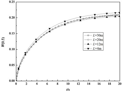 The transient central deflection in the middle surface of the shell with R= 2m, h=0.04m and different length