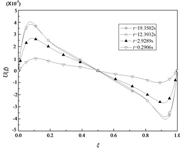 Variation of axial displacements U in the middle surface with ξ for some specified time