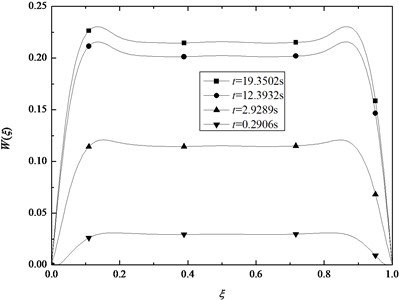 Variation of deflection W in the middle surface with ξ for some specified time