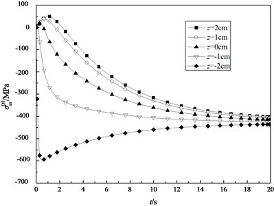 The transient normal stresses σxx(z) in the different surfaces (ξ=0.1883)