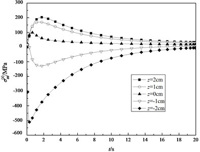 The transient normal stresses σθθ(z) in the different surfaces (ξ=0.1883)