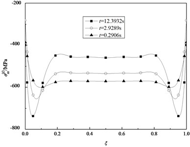 Variation of the normal stresses σxx(z) in the inner surface with ξ for some specified time