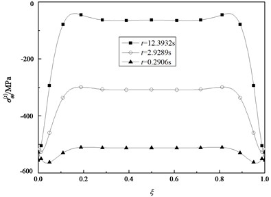 Variation of the normal stresses σθθ(z) in the inner surface with ξ for some specified time