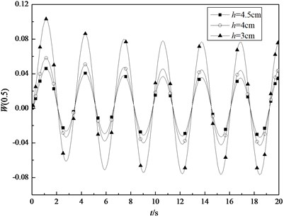 Variations of the transient central deflection in the middle surface of the shell under sinusoidal thermal loading with time for some specified thickness