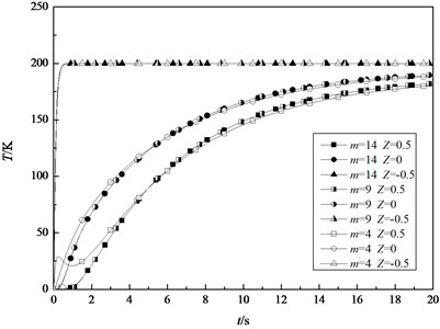 The transient temperature field in the inner, middle and outer surfaces of the shell