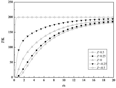 The transient temperature field at different position