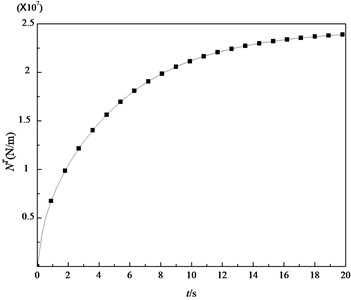 Variation of the thermal membrane force with time