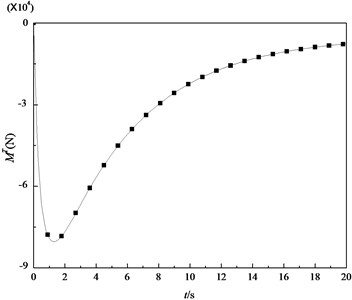 Variation of the transient thermal bending moment with time