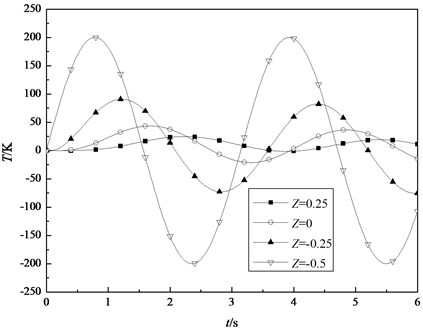 The transient temperature fields at different positions of the shell under sinusoidal thermal load