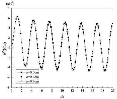Variations of the thermal membrane forces of the shell under sinusoidal thermal loading with time for some specified thickness