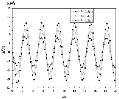 Variations of the thermal bending moments of the shell under sinusoidal thermal loading with time for some specified thickness