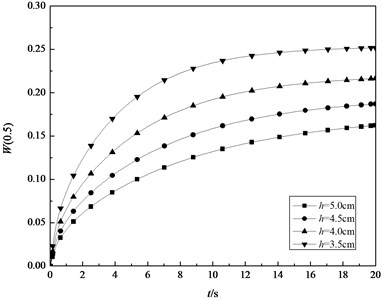 The transient central deflection in the middle surface of the shell with different thinkness  (L= 4m, R= 2 m)