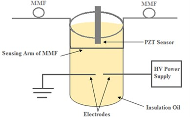 Experimental set up of PD signal detection in insulation oil