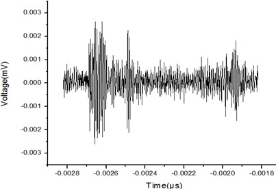 The graph of acoustic signal detected by FOS