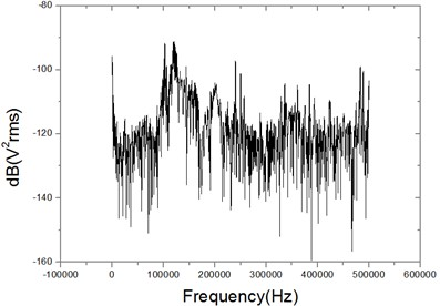 The FFT spectrum of output signal for FOS