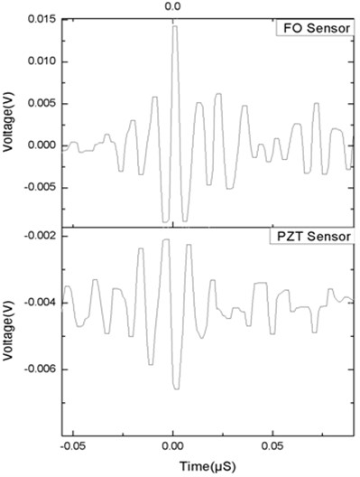 Typical shape of acoustic signal of FO  and PZT sensors