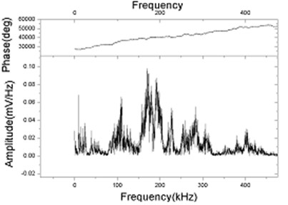 FFT spectrum of acoustic signal at frequency 180kHz in oil