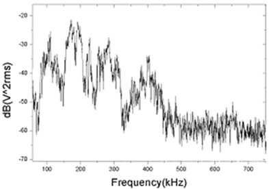 a) Frequency response of FO, b) Frequency response of PZT sensors in oil