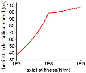 The influence of the radial and axial stiffness on the first-order critical speed