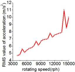 The influence of rotating speed on the RMS value of acceleration and dynamic factor