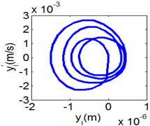 (4T motion, 4000 rph) Dynamic behavior of system in cylinder contact state