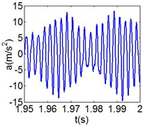 (6T motion, 11000 rph) Dynamic behavior of system in cylinder contact state