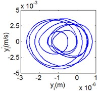 (8T motion, 15000 rph) Dynamic behavior of system in cylinder contact state