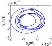 (6T motion, 9000 rph) Dynamic behavior of system in cylinder discrete state
