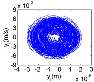 (Chaotic motion, 15000 rph) Dynamic behavior of system in cylinder discrete state