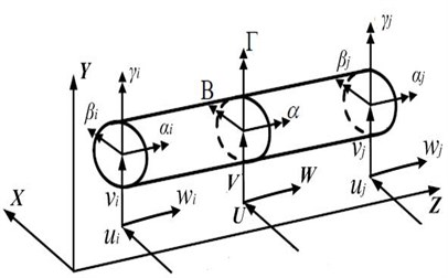 The dynamic model of a helical gear pair and schematic diagram of beam element