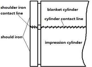 Schematic of cylinder contact and the rubber contact stiffness