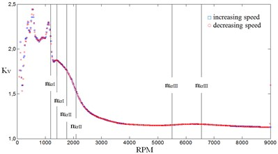 Values of dynamic factor Kv in first stage of gear in the function of input shaft rotational speed for stiffness proportion equaling 0.1: a) first stage gear, b) second stage gear