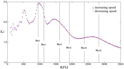 Values of dynamic factor Kv in first stage of gear in the function of input shaft rotational speed for stiffness proportion equaling 1: a) first stage gear, b) second stage gear