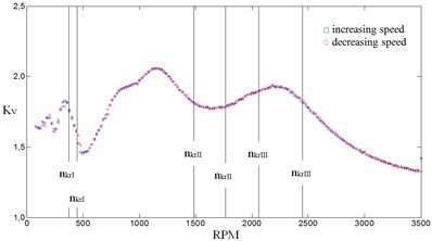 Values of dynamic factor Kv in first stage of gear in the function of input shaft rotational speed for stiffness proportion equaling 10: a) first stage gear, b) second stage gear