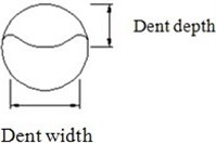 The schematic diagram of the plain dent of type II