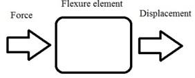 Principle of flexure element