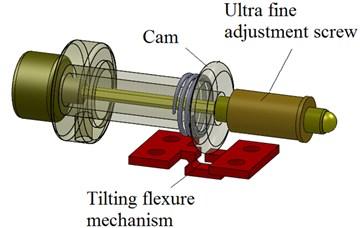 Centring-tilting mechanism