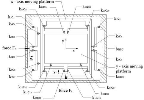 Model of centring platform