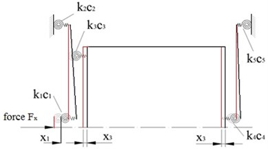Mathematical model of the 4 DOF precision positioning system:  a) generalised coordinates; b) stiffness and damping coefficients