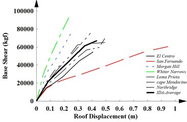 The capacity curves of a) SMRF-4, b) SMRF-12 and c) SMRF-20 obtained from IDAs