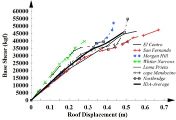 The capacity curves of a) MRF-4, b) MRF-12 and c) MRF-20 obtained from IDAs