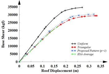 The capacity curves of a) MRF-4, b) MRF-12 and  c) MRF-20 for three different load patterns and IDA-average