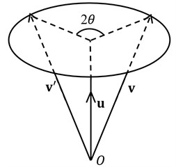 The rotation performance: a) rotation of a 3D vector v about unit vector u by an angle 2θ and  b) orientation of the sensor coordinate system changed in a virtual way