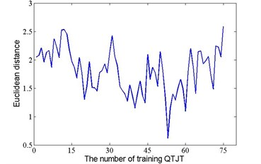 The Euclidean distance between the first testing QTJT and the training QTJT