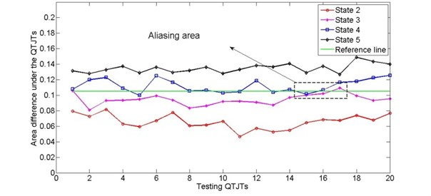 State indicators by comparing the area under QTJT curves