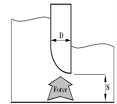 Valves geometry models